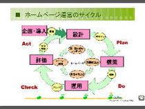 ホームページの運営サイクル