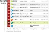 BLITZMASCHINE new in DAC Charts