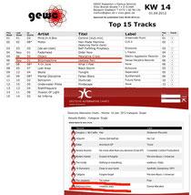 GEWC Charts
