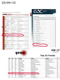BLITZMASCHINE in den EAC, DAC und GEWC Charts!