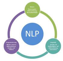 NLP Neurolinguistisches Programmieren Coaching Düren