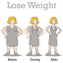Abnehmen Gewichtsreduktion Stoffwechselkur