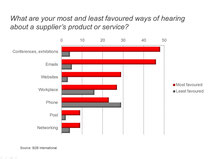 Trade shows are the most preferred communication channel for industrial purchasers.