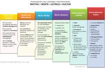 Herleitung einer Unternehmenskultur über Motive, Werte und Leitbild