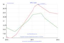 ФРС США_2010-2011 солнечная дуга