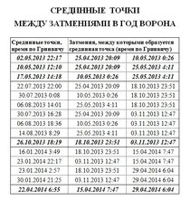срединные точки на 2013 год.