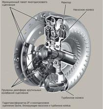 гидротрансформатор в разрезе