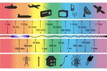 Источники помех, в диапазоне от 3 Гц до 300 ГГц