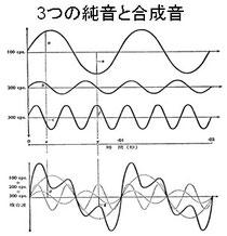 図2 音の波形
