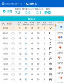 天気予報(館林)