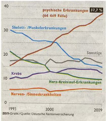 """Quelle: """"Die Zeit"""" Nr 28, 8.7.2010, """"Ursachen von Frühverrentnung in Deutschland"""""""