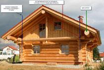 каркасно-рубленный дом
