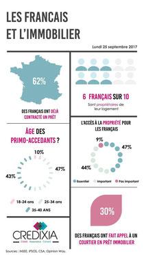 Les Français et le prêt immobilier