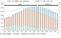 日本の予想人口図