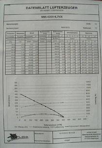 Prüfprotokoll Lufterzeuger Zellofant