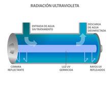 Sistema UV