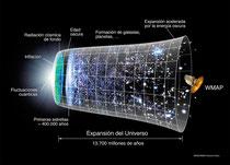 Cronología de la expansión del Universo (click para ampliar)