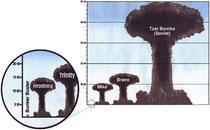 Diferentes armas atómicas