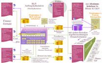 BLP-Auftragskalkulation: Zwei Phasen