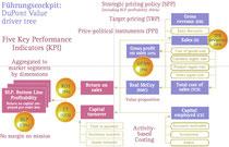 Fünf Schlüsselkennzahlen Markt (KPI/M): Kapitalrendite entscheidend