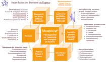 Sechs BI-Säulen für Markteffizienz (Binnen-sicht) & Markteffektivität (Außensicht)