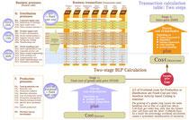 Zweistufige Cost plus-Kalkulation