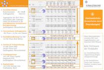 Praxisbeispiel: Centgenaue Abstimmbrücke für G&V und Auftragskalkulation