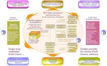 Aggregation von BLP-Wertkennzahlen zu Marktsegmenten