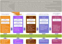 Parallelkalkulation von EBIT, Wertbeitrag und Cashflow