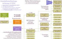 DuPont-Werttreiberbaum: Prozeßbasierte Geschäftswertbeitragsrechnung