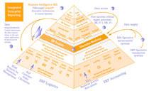Cockpit: Spitze der Info-Pyramide
