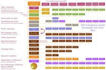 BLP-Kalkulationsformel für Produktions-& Distributionsprozesse