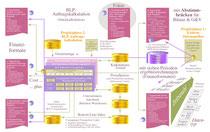 BLP-Auftragskalkulation: Datenfluß und Finanzformate