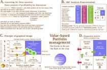 Wertbasiertes Portfoliomanagement mit differenzierter ABC-Analyse