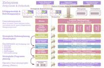 Zielsystem (Balanced Scorecard) mit Erfolgspotentialanalyse