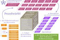 Erweitertes RW-Strukturmodell