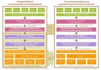 RW-Integration der BLP-Auftragskalkulation
