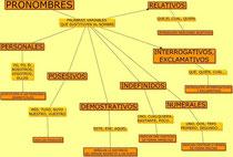 Mapa conceptual de los pronombres
