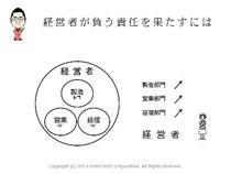 第5回アクセス解析セミナーin大阪 仙田利夫スライド経営者が負う責任を果たすには