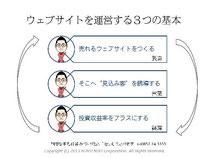 第5回アクセス解析セミナーin大阪 仙田利夫スライド ウェブサイトを運営する3つの基本 売れるウェブサイトをつくるそこへ見込み客を誘導する投資収益率をプラスにする
