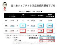 第5回アクセス解析セミナーin大阪 売れるウェブサイトは広告投資額を節約する