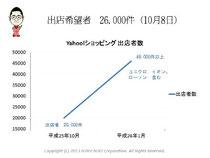 第5回アクセス解析セミナーin大阪 仙田利夫スライド Yahoo!ショッピング出店希望者1日で25000件