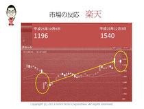 第5回アクセス解析セミナーin大阪 仙田利夫スライド Yahoo!出店料無料化!市場の反応楽天