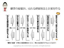 第5回アクセス解析セミナー 仙田利夫スライド 顧客の価値は、売れる経営理念と、売れる企業をつくる