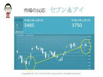 第5回アクセス解析セミナーin大阪 仙田利夫スライド Yahoo!ショッピング出店料無料化市場の反応セブン&アイ