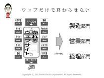 第5回アクセス解析セミナーin大阪 仙田利夫スライド 解析した結果はウェブのビジネス活用だけではなくリアルな業務にも活用