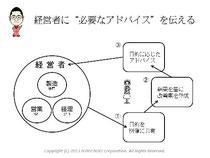 第5回アクセス解析セミナーin大阪 仙田利夫スライド 解析をして経営者に必要なアドバイスを伝える
