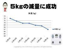 体重5kgのダイエット(減量)成功 体重の変化を折れ線グラフで表現しいてます