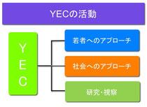 YECの活動