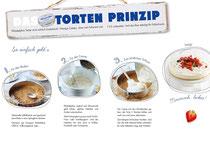 Das Torten Prinzip